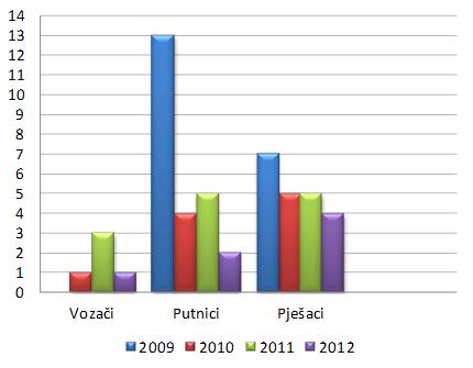 BROJ  NASTRADALE  DJECE  U  PROMETU PREMA  SVOJSTVU,  od 2007. do 2009. g. (Izvor: MUP RH)