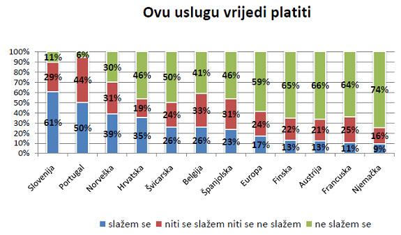 Anketa HAK-a i europskih autoklubova - ecoMove